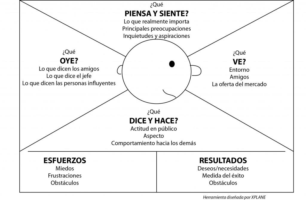 Mapa De Empatia Vacio.Visual Thinking Francesc Mas
